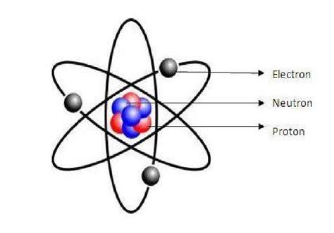 Models Timeline - Evolutio Atomus
