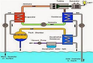 Hubbu Termodinamika  Energi Laut Atau Samudra  Ocean Energy