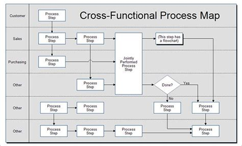 process map templates  excel  process map