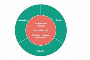 Apple Ecosystem Diagram
