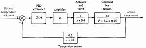 Solved  Consider The Temperature Control System For A Chem