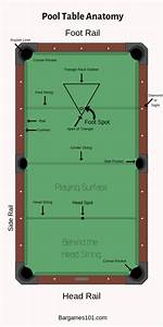 Pool Table Anatomy  An Overview Of Pool Table Parts And Layout