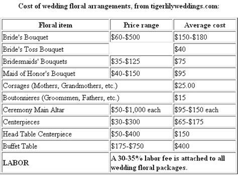 cost of a wedding wedding planner wedding planning checklist prices