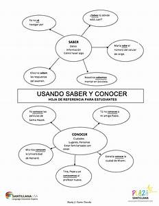 Conocer Verb Chart Saber Y Conocer Great Way To Show The Difference Could