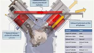 V-twin Compound Engine  Description Of The 720 U00ba Cycle Of Operation