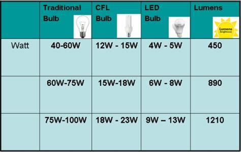 Led Equivalent To Your Existing Cfl/traditional Bulb
