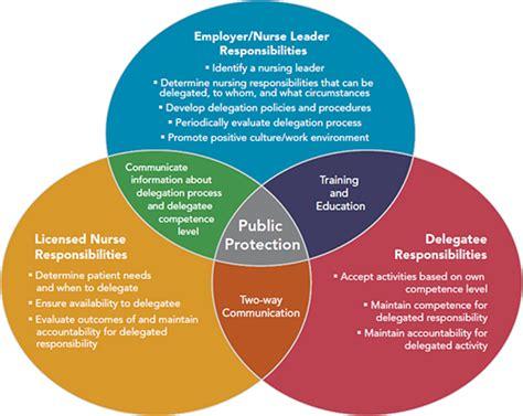 figure   article  ven diagram showing  employer