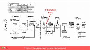 Sdr Interface For The Ic-706