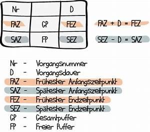 Freier Puffer Berechnen : netzplan beispiel vorlage und bung ~ Themetempest.com Abrechnung