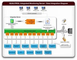 Smartsub Substation Conditioning Monitoring Software