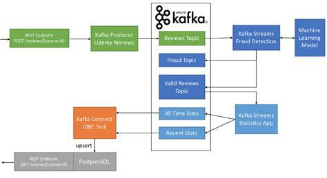 apache kafka  transform  batch pipeline