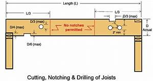 Notching floor joists estate buildings information portal for Notching a floor joist