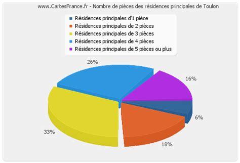 bureau des logements toulon logement toulon statistiques de l 39 immobilier de toulon