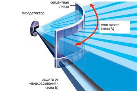 Инфракрасный датчик движения. Описание назначение и параметры блог СамЭлектрик.ру