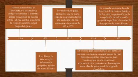 fechas importantes virreynato l 237 nea tiempo de 1521 a 1810 a