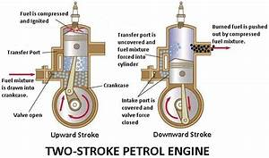What Is Two Stroke Engine