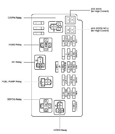 Sequoia Fuse Box Wiring Source