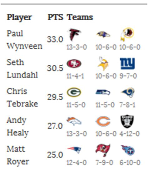 Office Football Pool Website by 2015 Nfl Office Pool Football By Team Wins