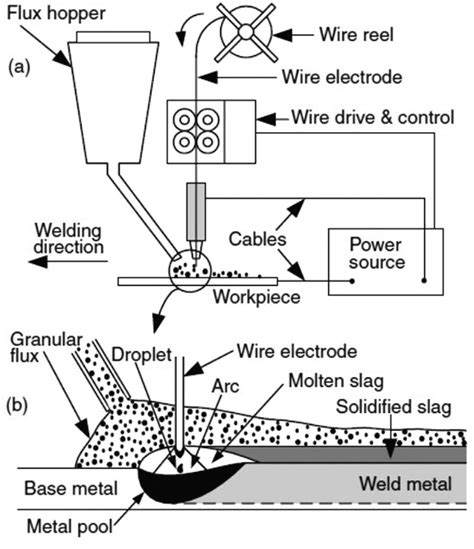Stick Weld Diagram by Schematic Diagram Of The Submerged Arc Welding Presenting
