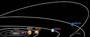 Distance From Sun Planets in Order - Pics about space