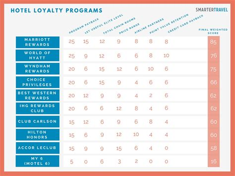 hotel loyalty programs   smartertravel
