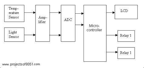temperature and light monitoring and controlling