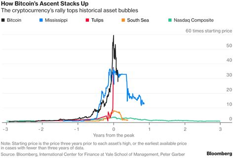 It's currently traded on 1 exchange(s) and has 2 active market(s), the top two exchange pairs are. Only one thing matters in bubble markets: perception - ValueWalk