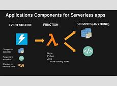 Building Serverless Backends with AWS Lambda and Amazon