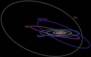 Are there any objects in our Solar System, whose orbit is ...