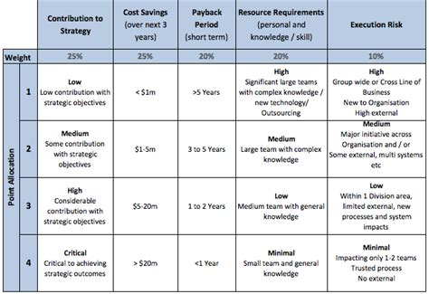 project prioritization criteria template project prioritisation how to prioritise projects pmo guru
