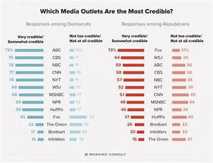 "New Poll Ranks ""Credibility"" Of Mainstream Media Outlets ..."