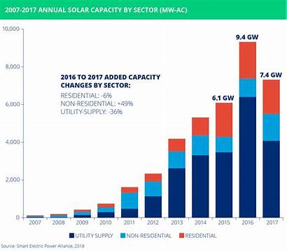 Solar Sepa Market Growth Utility Capacity Did