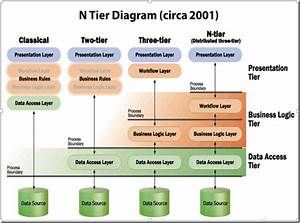 Chatterbox U0026 39 S  Net  Creating N-tier Applications In C