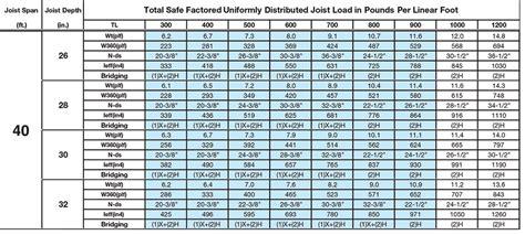 deck joist span table ontario 28 100 floor joist spans ontario deck joist span