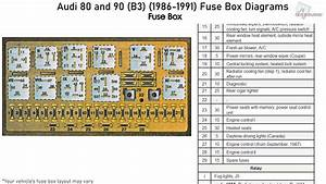 Audi 80 And 90  B3   1986-1991  Fuse Box Diagrams