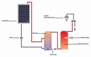 Installation Panneau Solaire : prix installation panneau solaire eau chaude ~ Dode.kayakingforconservation.com Idées de Décoration