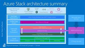 Azure Stack Offers Hybrid Cloud On Your Terms