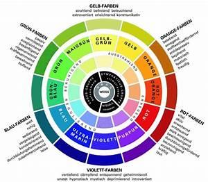 Wirkung Von Farben In Räumen : farbpsychologie leuchtende farben im interieur design ~ Lizthompson.info Haus und Dekorationen