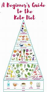 A Ketogenic Diet For Beginners   The Ultimate Guide To A