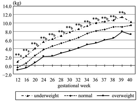 Relationship Between Body Mass Index And Course Of