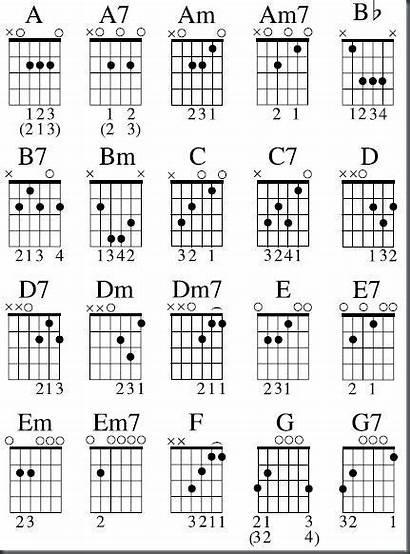 Chords Guitar Blues Chord E7 Easy Chart