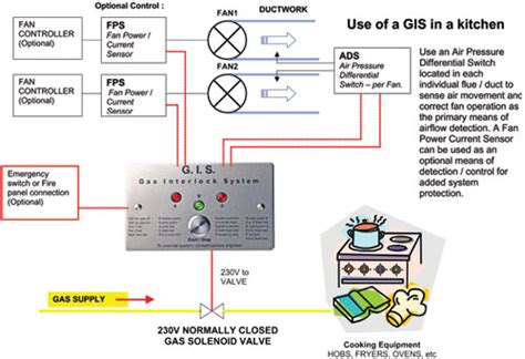 gas interlock system r and b mechanical and electrical