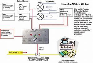 Gas Interlock System