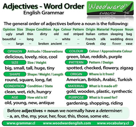 word order  adjectives   noun english grammar