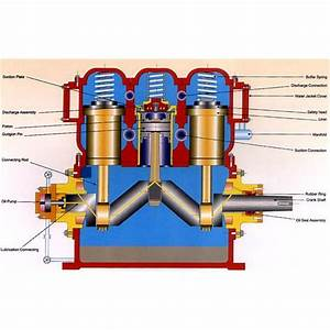 Types Of Air Compressors  Reciprocating  Rotary  Screw