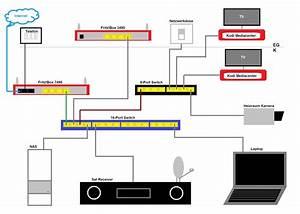Was Ist Ein Heimnetzwerk : holz und metall ein heimwerkerblog mein heimnetzwerk ~ Orissabook.com Haus und Dekorationen