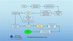 Medical Billing Payment Process And Claim Cycle
