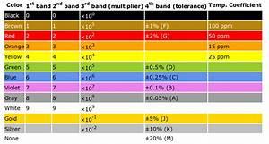 Eia Color Code Table Per Eia