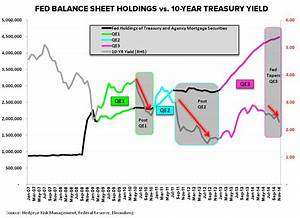 Chart Of The Day Fed Balance Sheet Holdings Vs 10 Year
