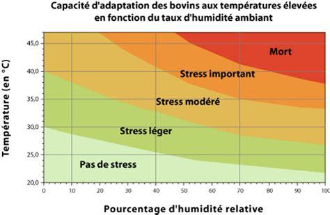 taux humidit chambre b b chambre bébé température et taux d humidité 180517